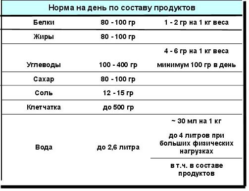 Программа для расчета белков жиров и углеводов
